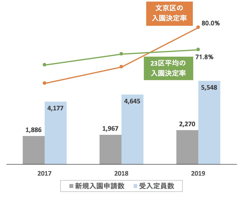 文京区の新規入園決定率の推移や変化・保育園定員数の推移や変化・新規申込児童数の推移や変化