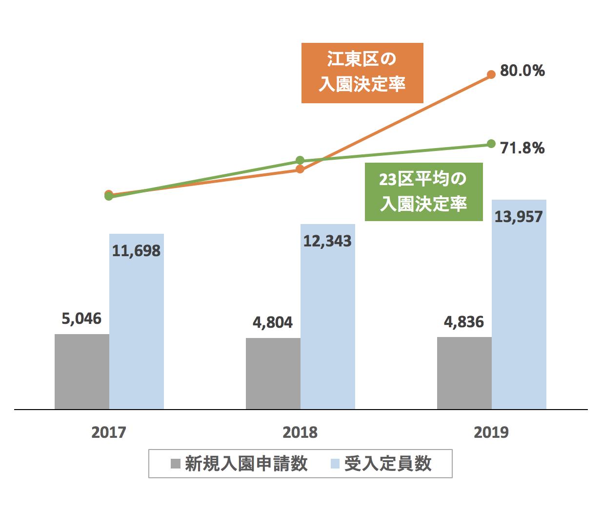 江東区の新規入園決定率の推移や変化・保育園定員数の推移や変化・新規申込児童数の推移や変化