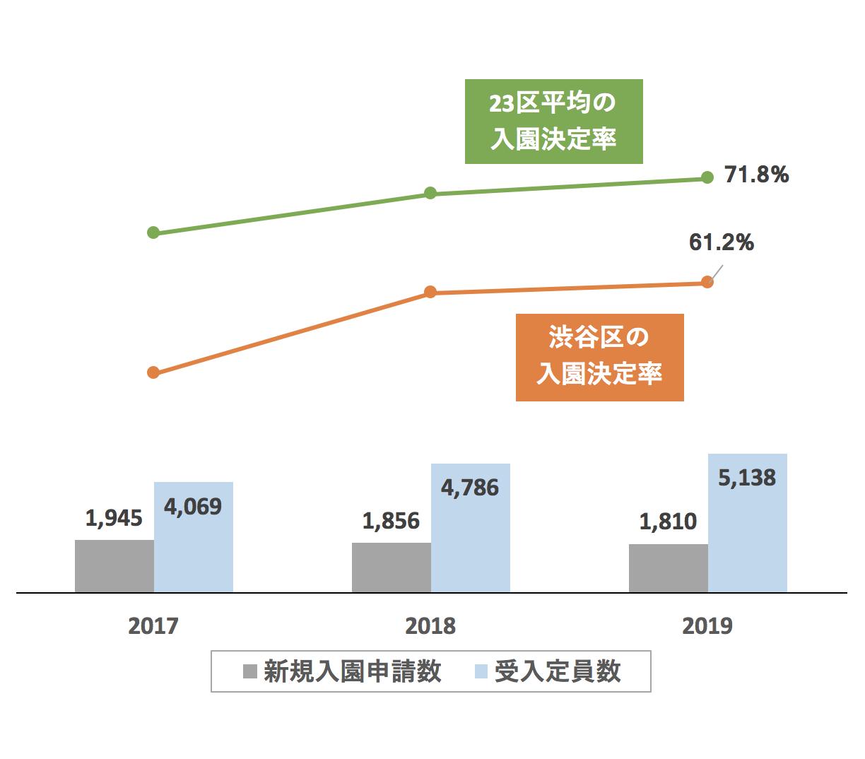渋谷区の新規入園決定率の推移や変化・保育園定員数の推移や変化・新規申込児童数の推移や変化