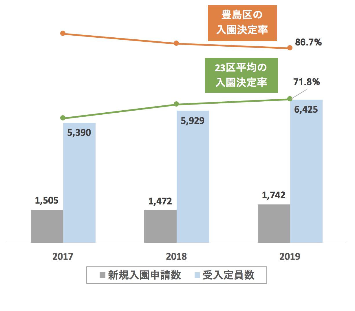豊島区の新規入園決定率の推移や変化・保育園定員数の推移や変化・新規申込児童数の推移や変化