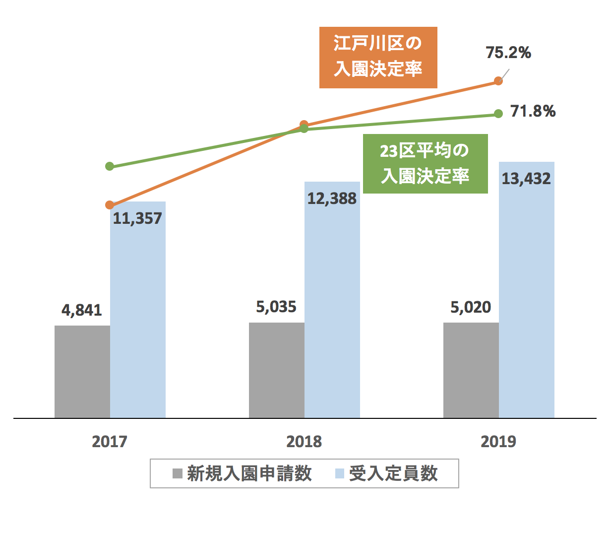 江戸川区の新規入園決定率の推移や変化・保育園定員数の推移や変化・新規申込児童数の推移や変化