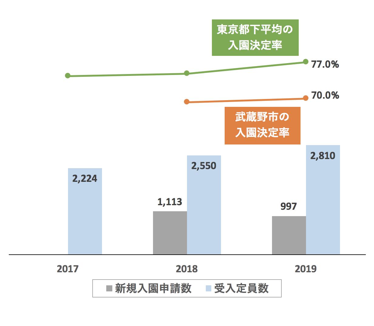 武蔵野市の新規入園決定率の推移や変化・保育園定員数の推移や変化・新規申込児童数の推移や変化