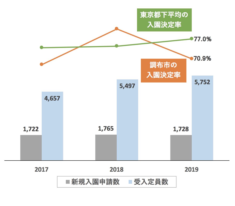 調布市の新規入園決定率の推移や変化・保育園定員数の推移や変化・新規申込児童数の推移や変化