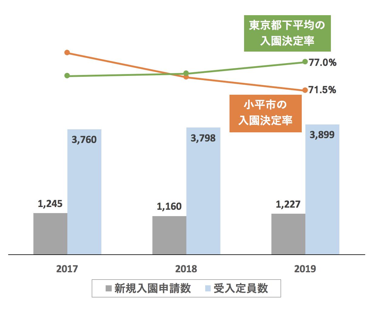 小平市の新規入園決定率の推移や変化・保育園定員数の推移や変化・新規申込児童数の推移や変化