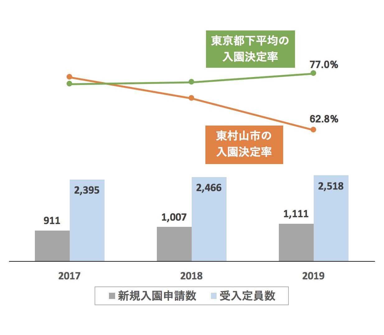 東村山市の新規入園決定率の推移や変化・保育園定員数の推移や変化・新規申込児童数の推移や変化