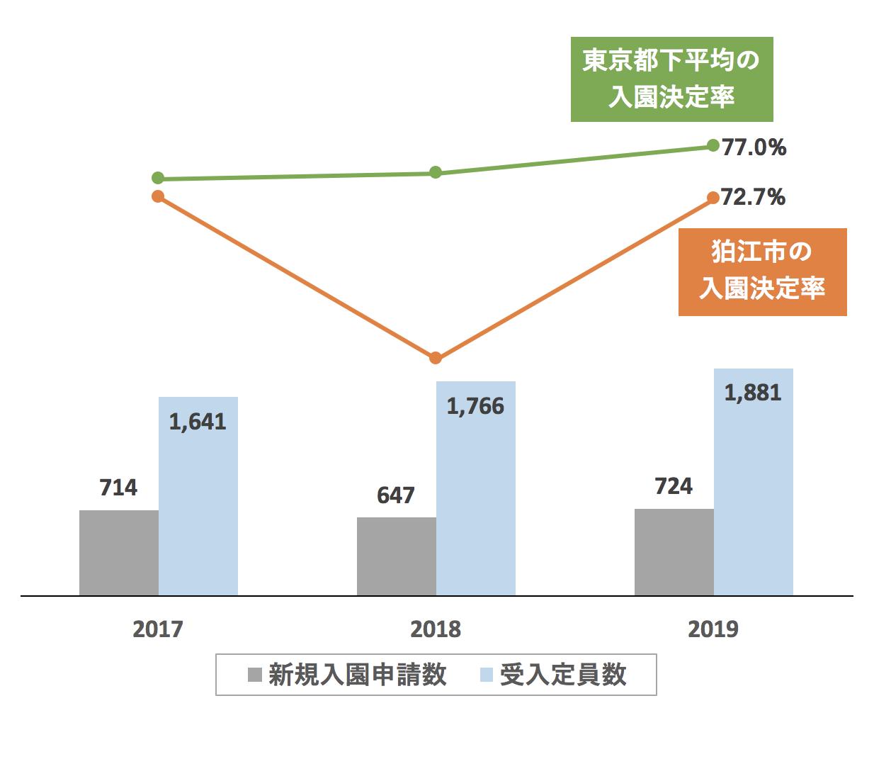 狛江市の新規入園決定率の推移や変化・保育園定員数の推移や変化・新規申込児童数の推移や変化