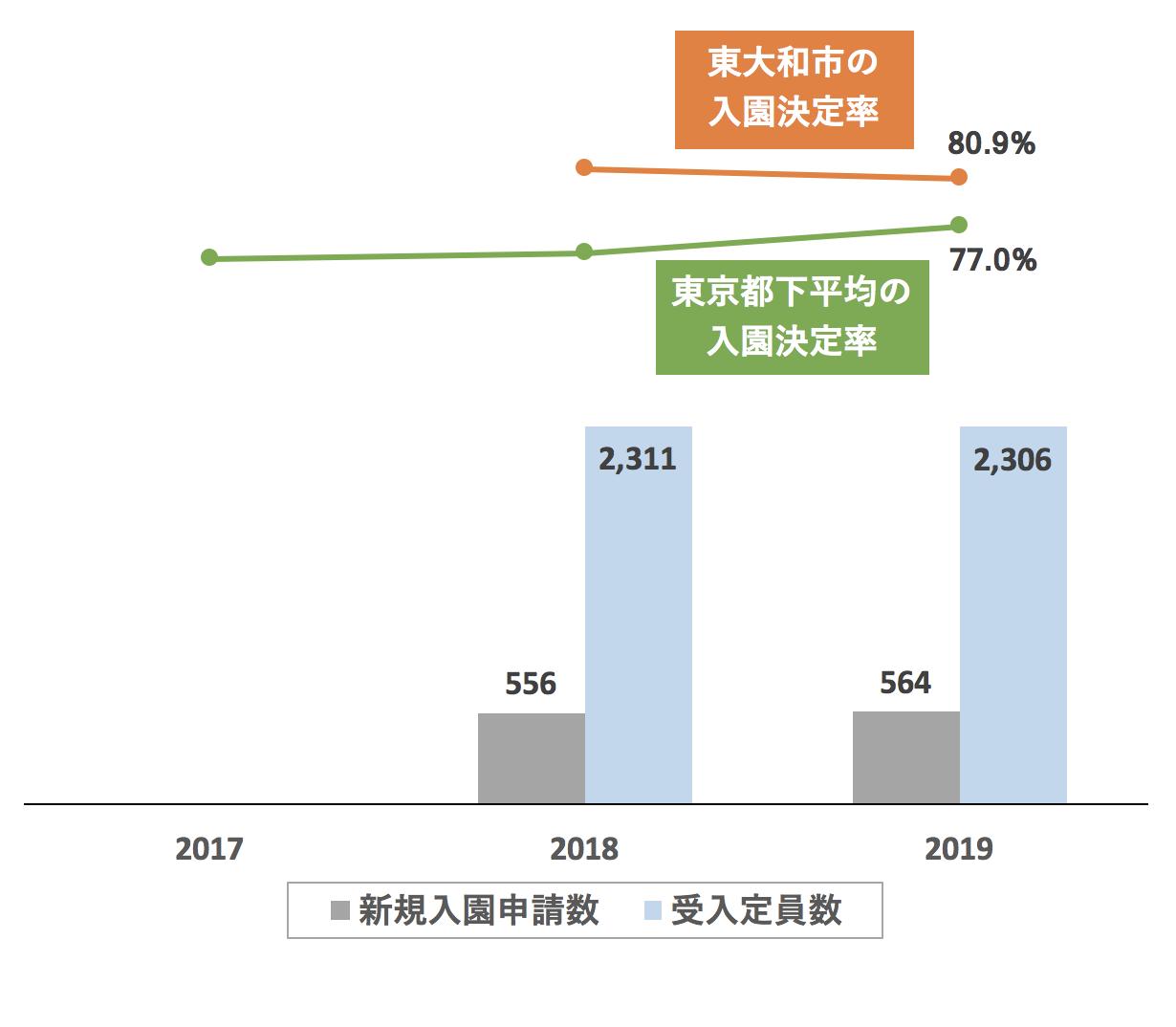 東大和市の新規入園決定率の推移や変化・保育園定員数の推移や変化・新規申込児童数の推移や変化