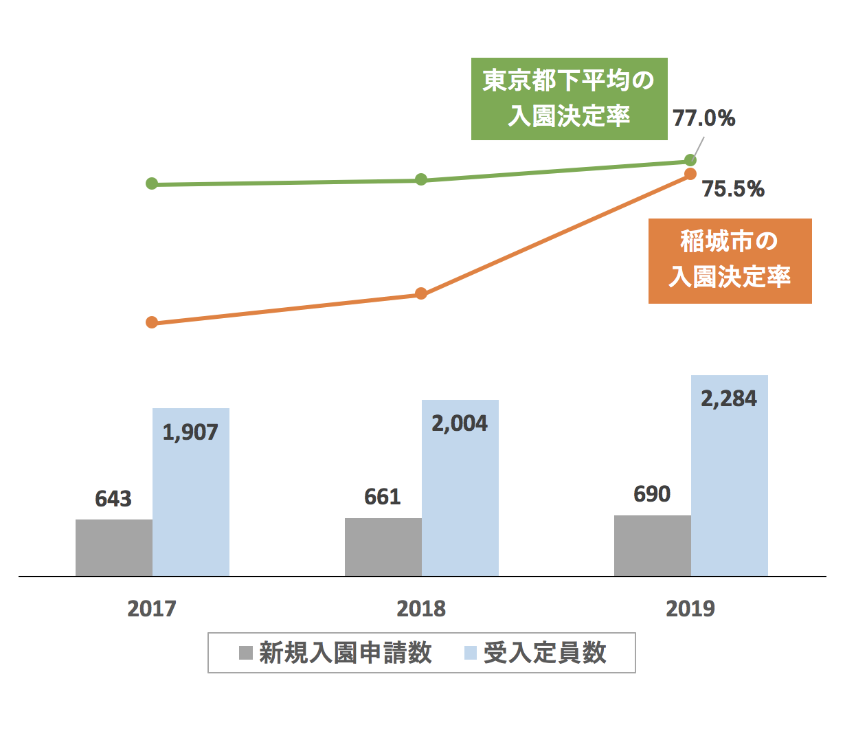 稲城市の新規入園決定率の推移や変化・保育園定員数の推移や変化・新規申込児童数の推移や変化