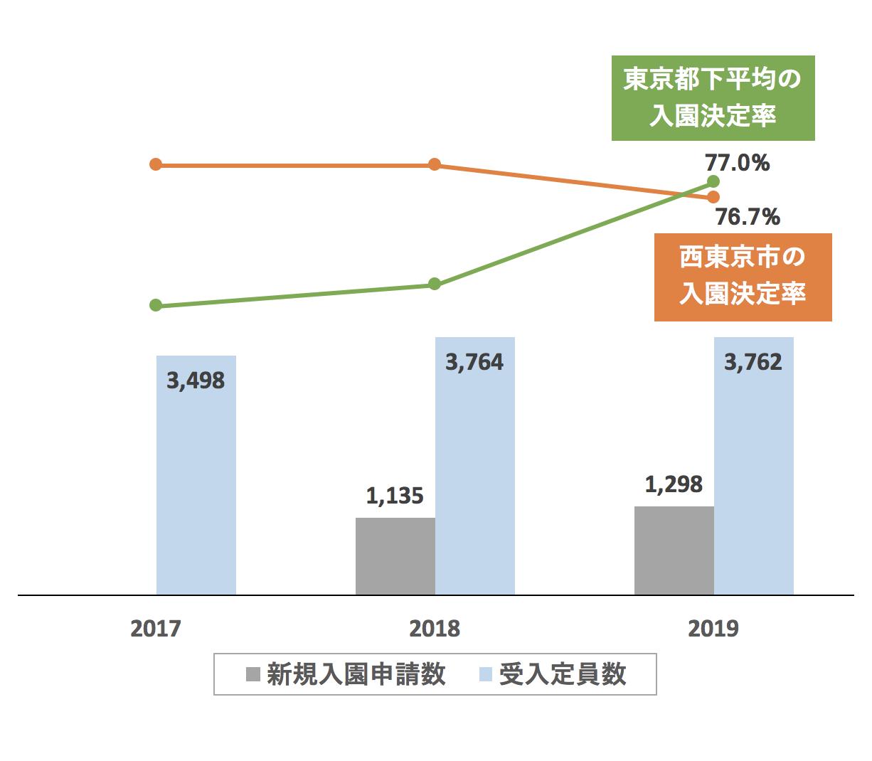 西東京市の新規入園決定率の推移や変化・保育園定員数の推移や変化・新規申込児童数の推移や変化